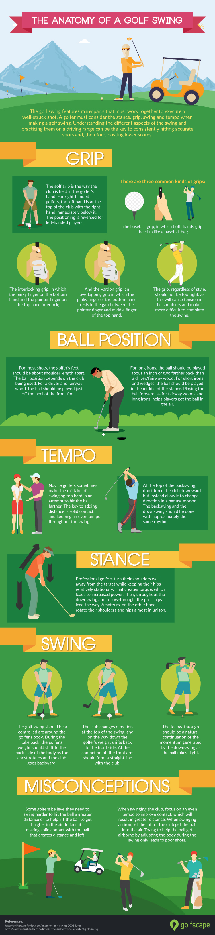 INFOGRAPHIC: Anatomy of a Golf Swing • golfscape